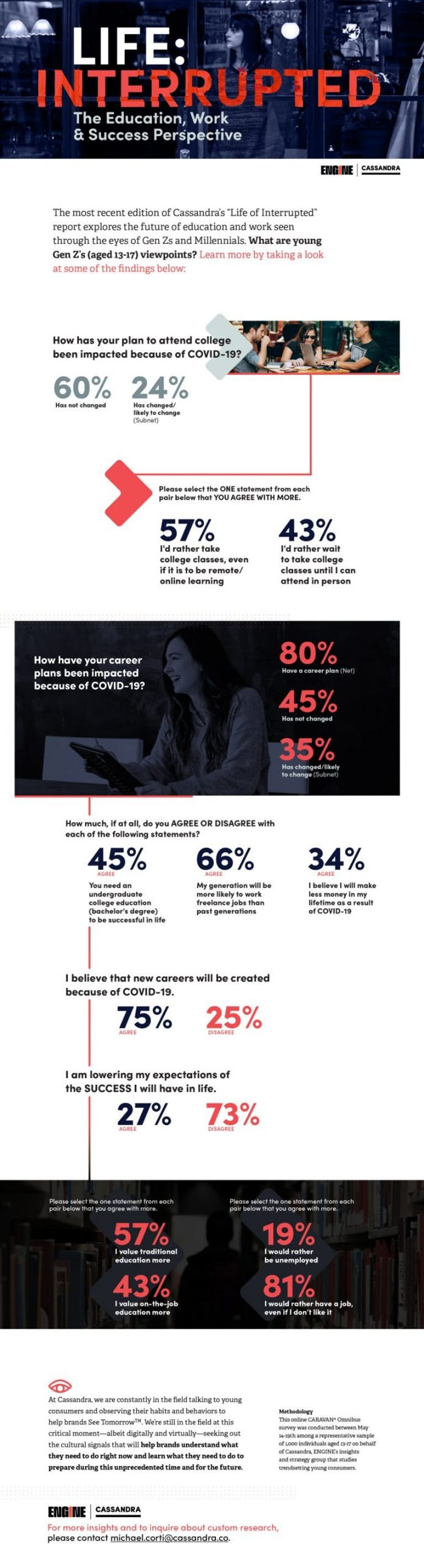 Life Interrupted: The education, work and success perspective infographic